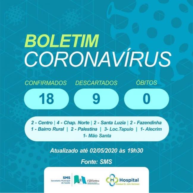Sobe para 18 o numero de casos do Covid-19 em Esperantina