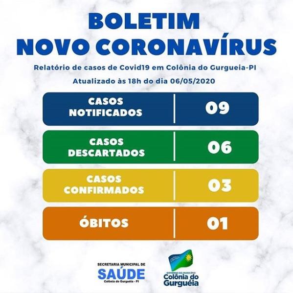 Colônia do Gurgueia confirma primeira morte por coronavírus