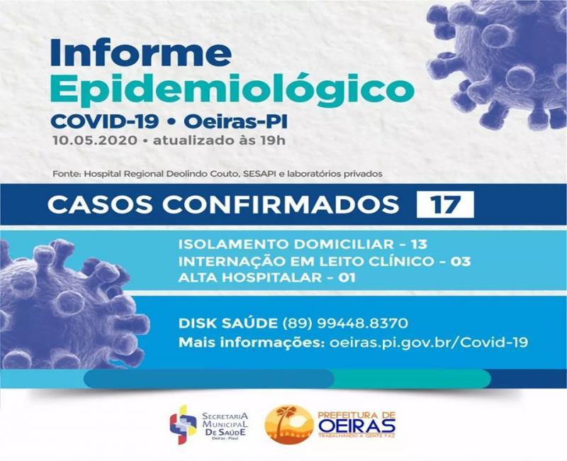 Informe Epidemiológico: Oeiras registra 17 casos confirmados de Covid-19