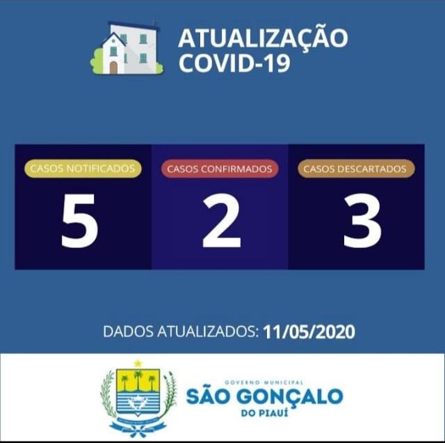 Confirmado segundo caso de Covid-19 em São Gonçalo do Piauí