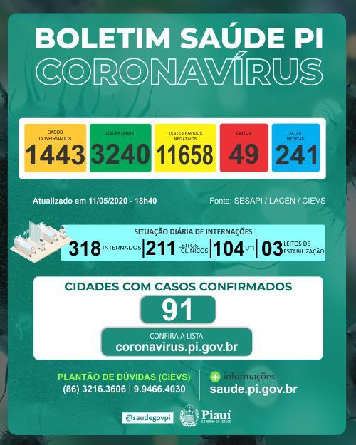 Piauí registra mais quatro mortes por coronavírus