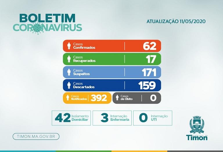 Boletim Epidemiológico da COVID-19 em Timon nesta segunda (11/05)