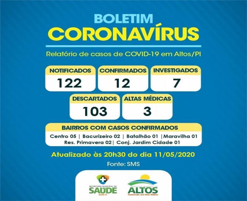 Sobe para 12 o número de casos confirmados de coronavírus em Altos