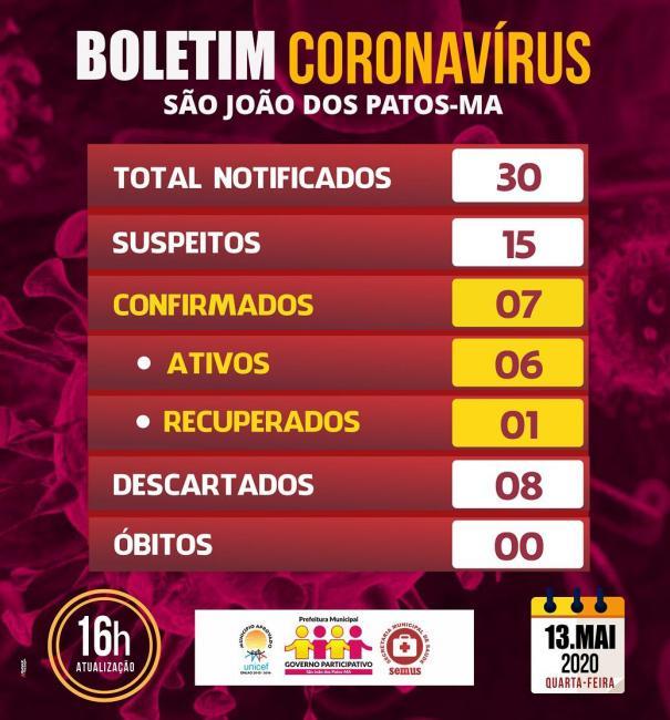 Atualização do boletim sobre situação do coronavírus em São João dos Patos