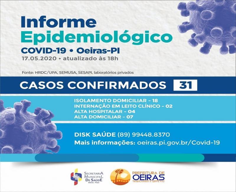 Informe Epidemiológico: Oeiras registra 31 casos confirmados de coronavírus