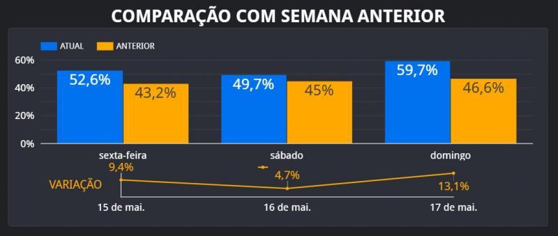 Isolamento social em Teresina chega a 59% no domingo