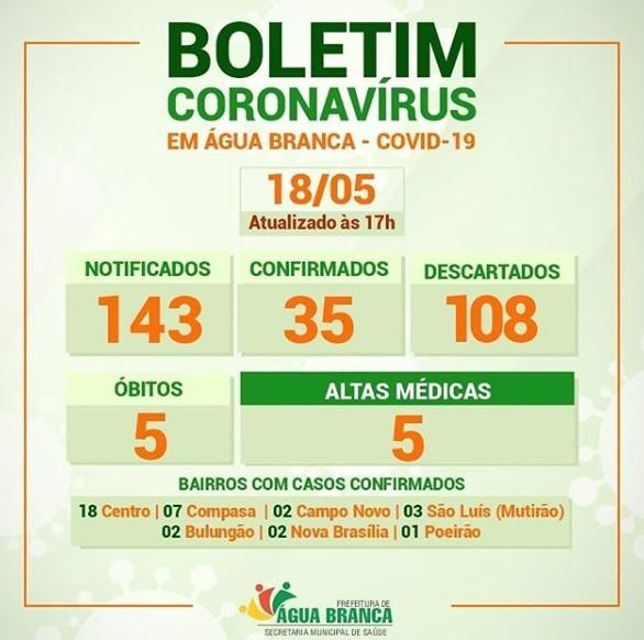 Saúde de Água Branca confirma a quinta morte pelo coronavírus