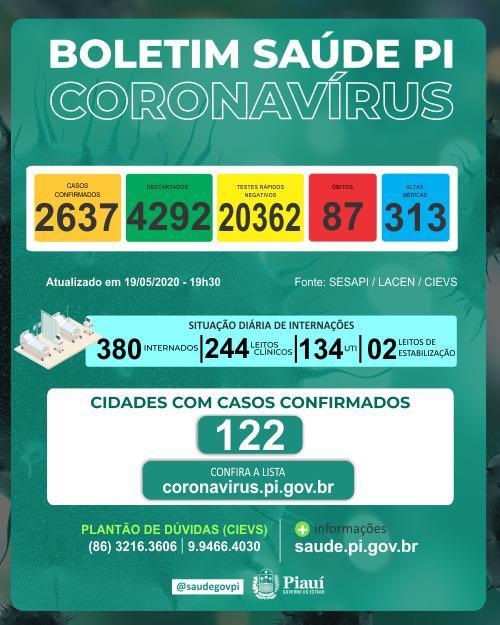 Coronavírus: Piauí tem 2.637 casos e 87 óbitos