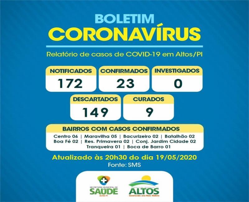 Mais um caso de coronavírus é confirmado no município de Altos
