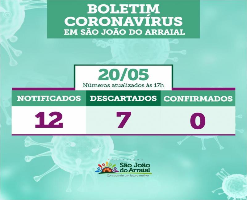 Boletim traz novo caso suspeito de coronavírus em São João do Arraial