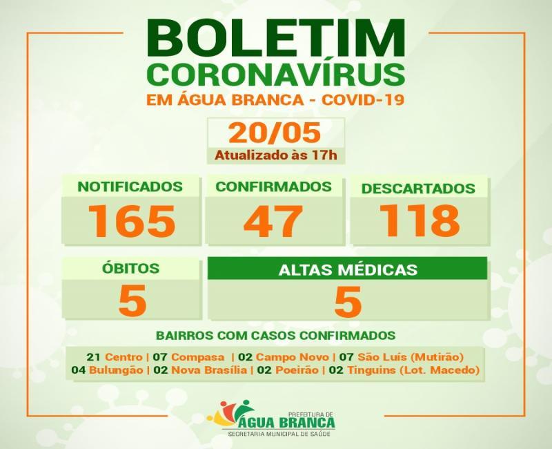 Atualização do boletim diário do Coronavírus em Água Branca 20/05