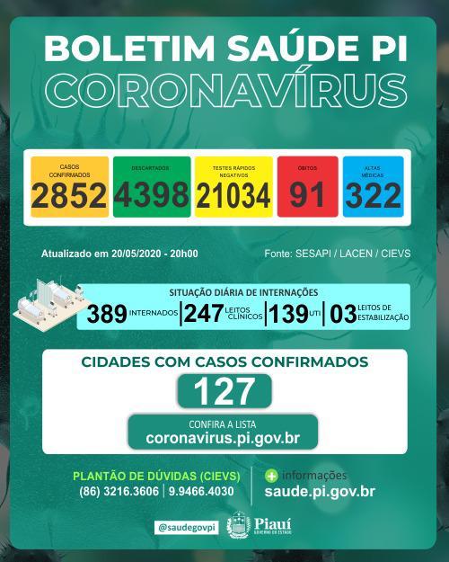 Piauí chega a 2.852 casos positivos de coronavírus e 91 óbitos