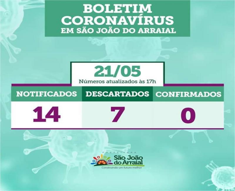 Sobe para 07 o número de casos suspeitos de Covid-19 em São João do Arraial