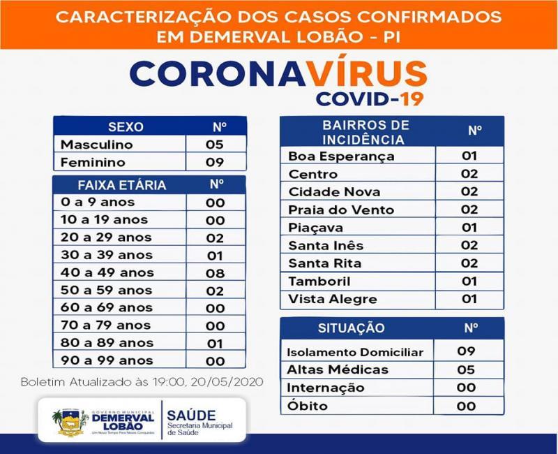 DEMERVAL LOBÃO | Situação epidemiológica atual de notificações da covid-19