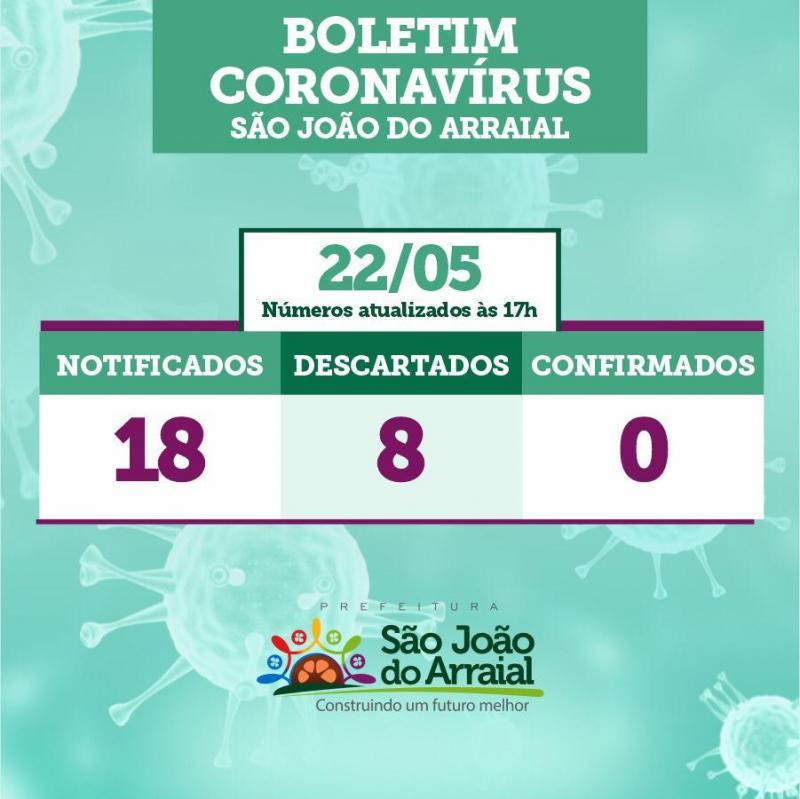 Sobe para 10 o número de casos suspeitos de Covid-19 em São João do Arraial