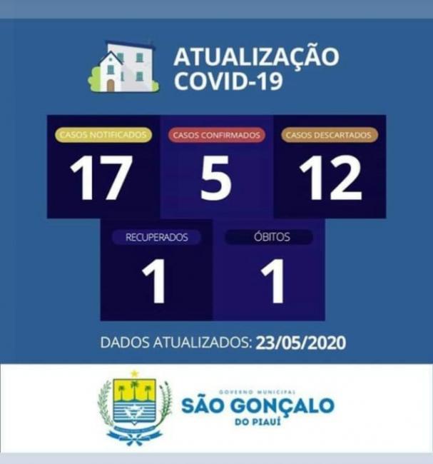 São Gonçalo do Piauí registra quinto caso confirmado do novo Coronavírus