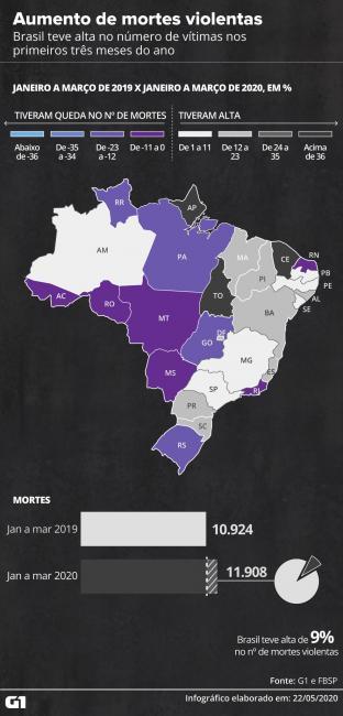Em meio à pandemia, nº de assassinatos cresce no Brasil
