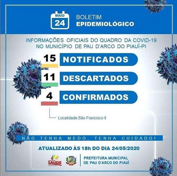 Covid-19: Saúde de Pau D'Arco divulga novo boletim epidemiológico