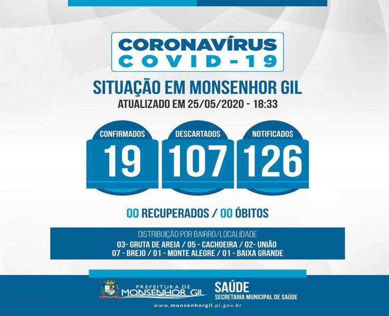 Boletim epidemiológico: Monsenhor Gil possui 19 casos confirmados de Covid