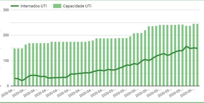 Aumento do nº de leitos evitou colapso no sistema de saúde do Piauí