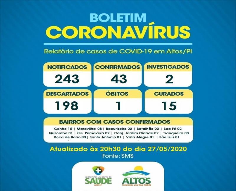 Saúde de Altos divulga atualização dos casos de Covid-19 na cidade
