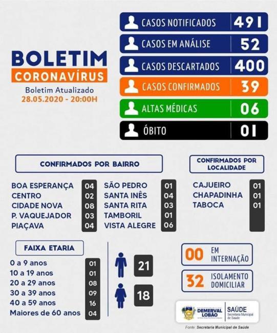 Informe epidemiológico do Coronavírus em Demerval Lobão