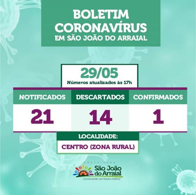 São João do Arraial tem 01 caso confirmado e 06 suspeitos de coronavírus