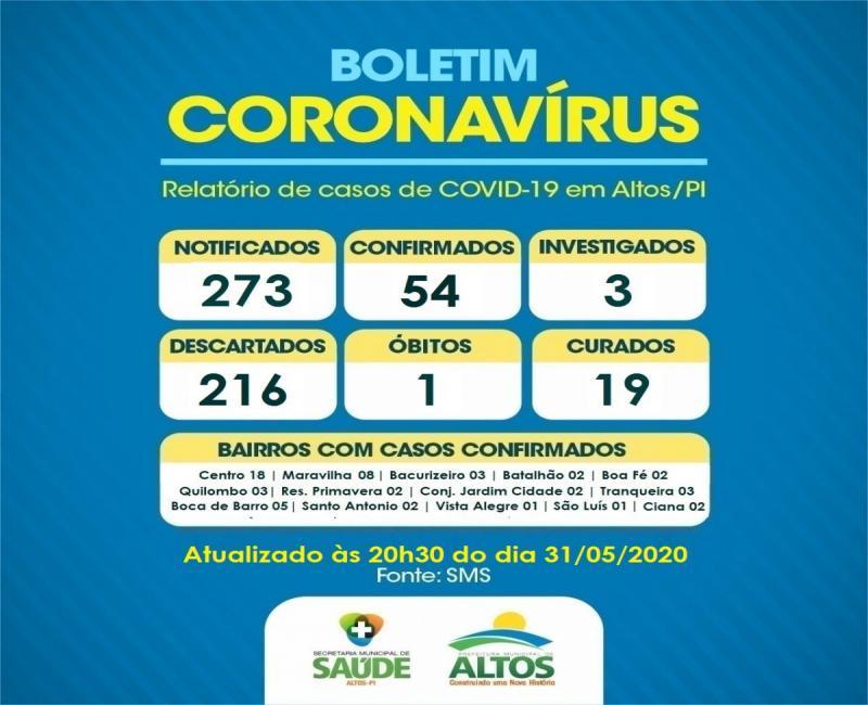 Saúde de Altos divulga atualização dos casos de Covid-19