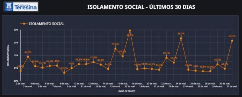 Isolamento social em Teresina foi de 55,70% no último domingo