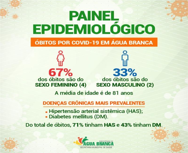 Prefeitura de Água Branca divulga painel epidemiológico dos óbitos de COVID