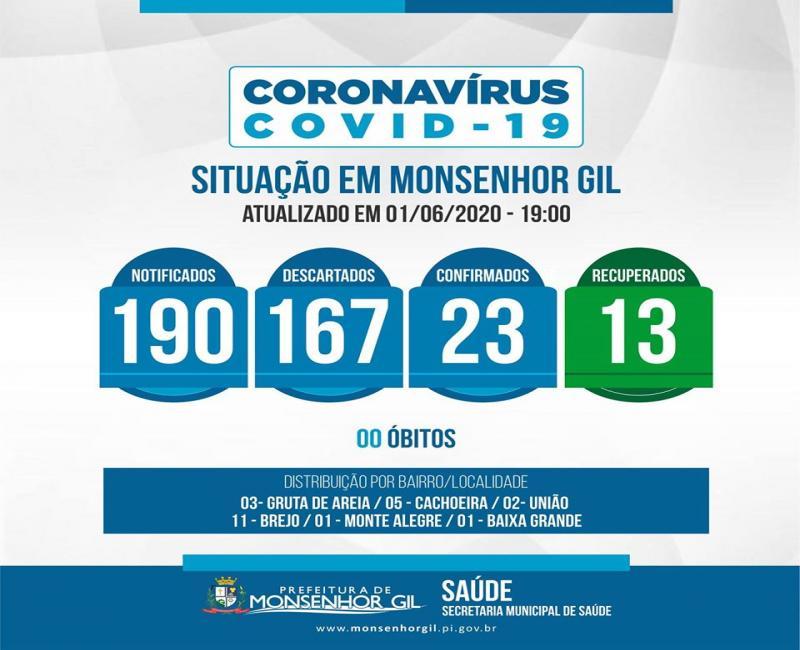 Monsenhor Gil registra 13 pessoas recuperadas do Covid-19
