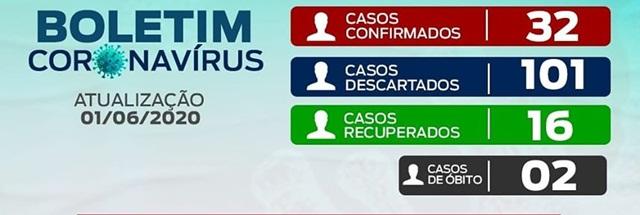 Registrado a 2º morte e 32 casos confirmados em José de Freitas.