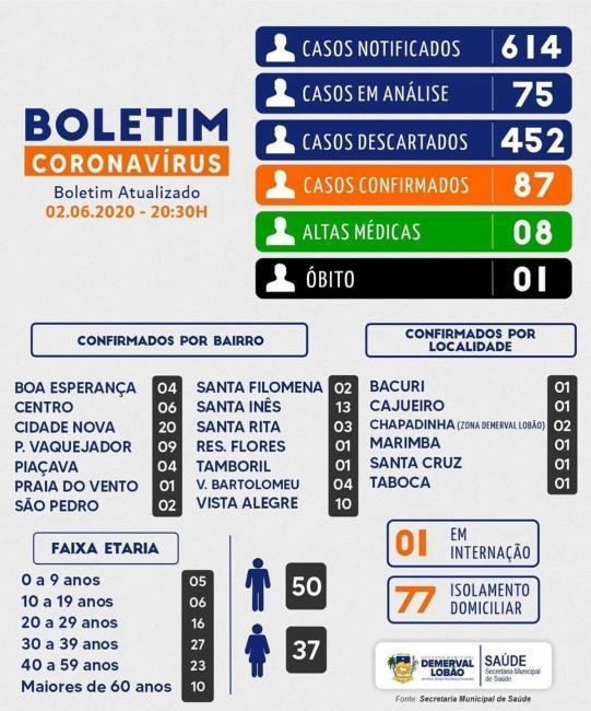 DEMERVAL LOBÃO | Boletim covid-19 de terça-feira, 02 de junho de 2020