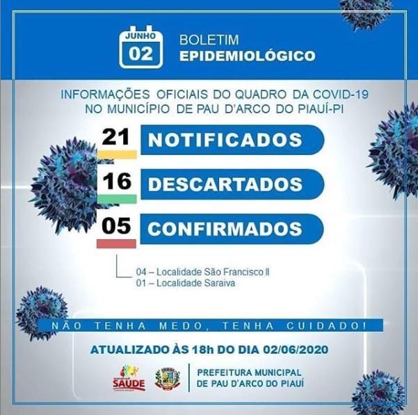 Informe epidemiológico: Pau D'Arco do Piauí registra 05 caso de Covid-19