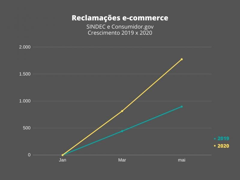 Reclamações de compras na internet aumentam quase 98% no Piauí