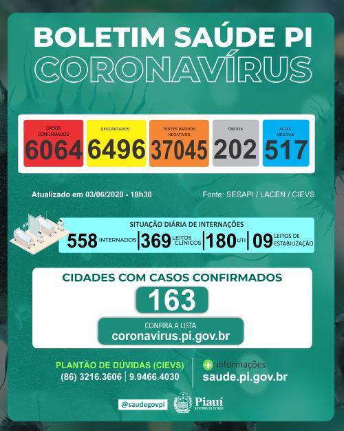 Piauí atinge 202 mortos e 6.064 infectados pelo coronavírus