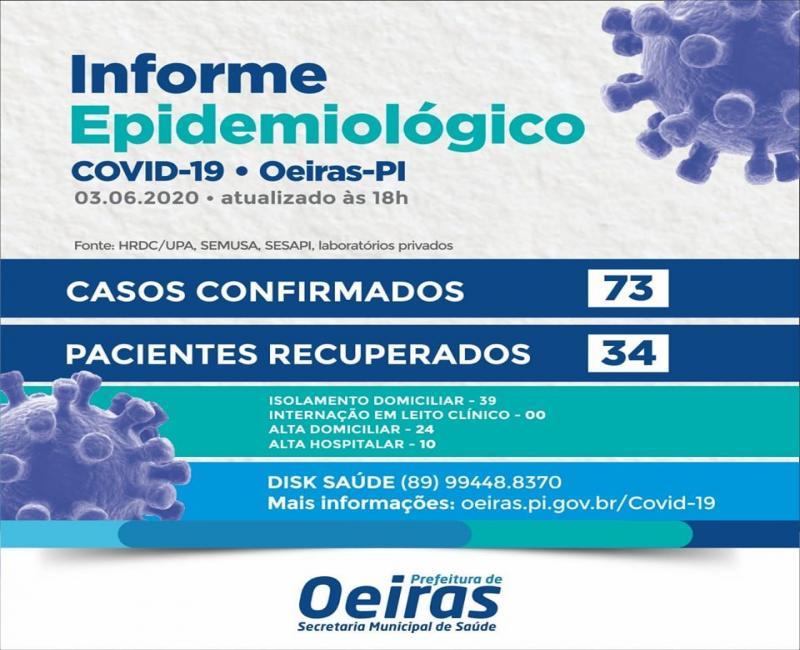 Saúde de Oeiras divulga atualização dos casos de Covid-19