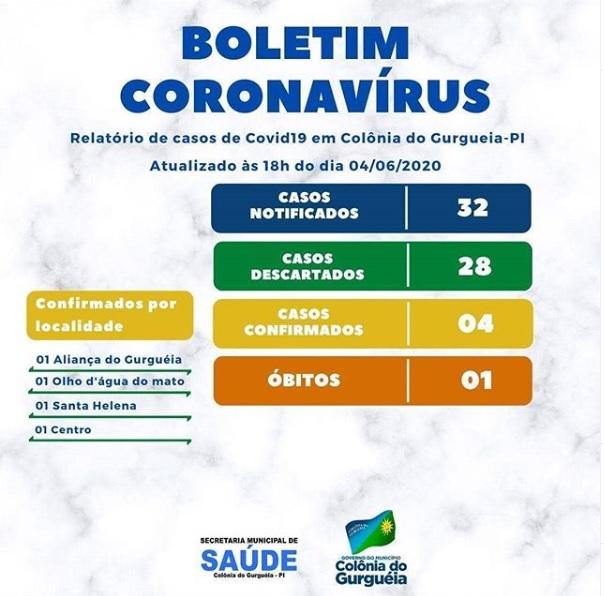 Saúde de Colônia do Gurgueia divulga atualização dos casos de Covid-19