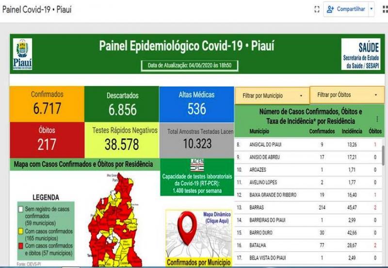 Barro Duro tem um das maiores taxas de incidência de Coronavírus do Piauí