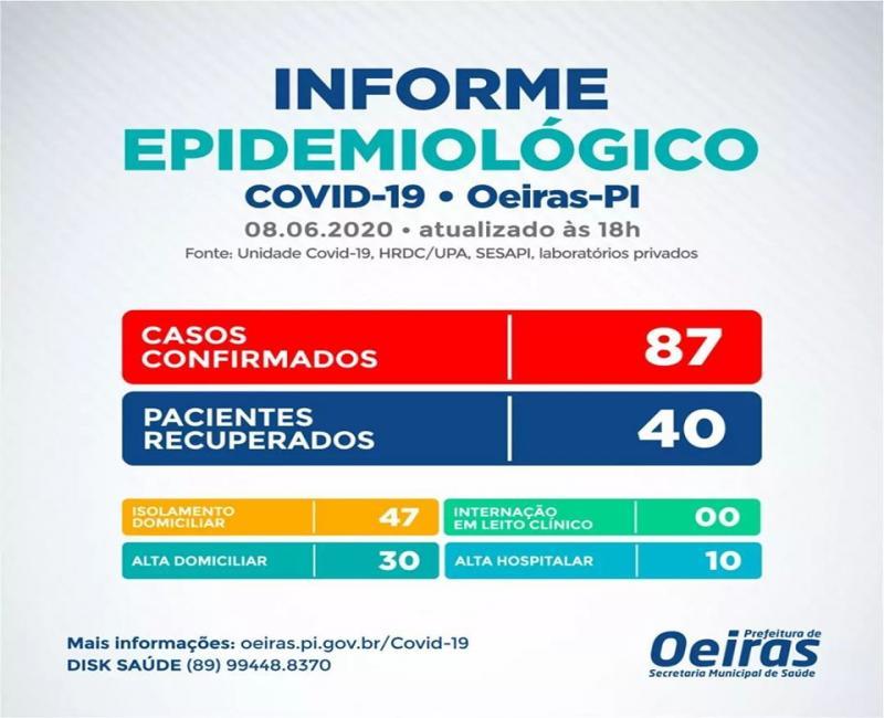 Informe Epidemiológico: Oeiras registra 3 novos casos de Covid-19