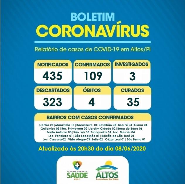 Informe epidemiológico: Altos registra 109 casos confirmados de coronavírus