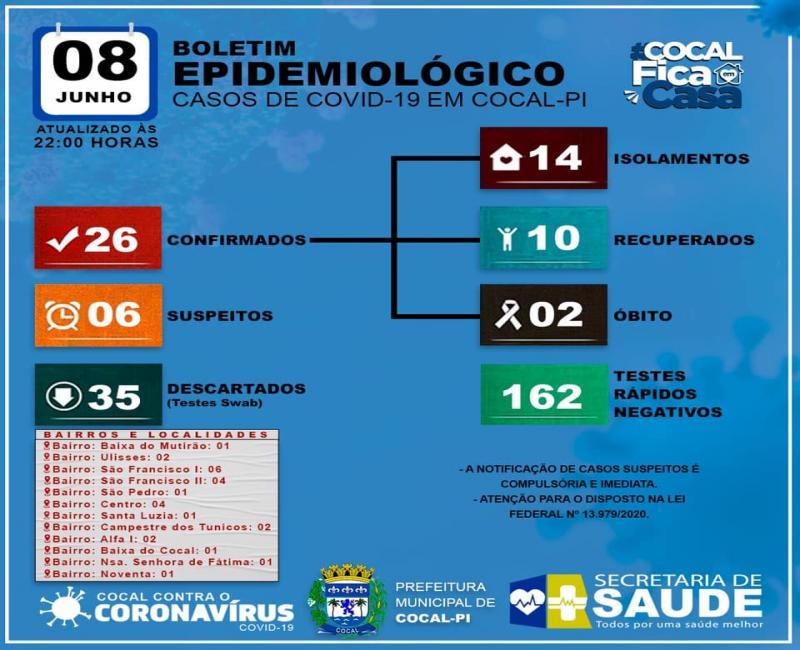 Cocal contabiliza 26 casos e registra mais uma morte por covid-19