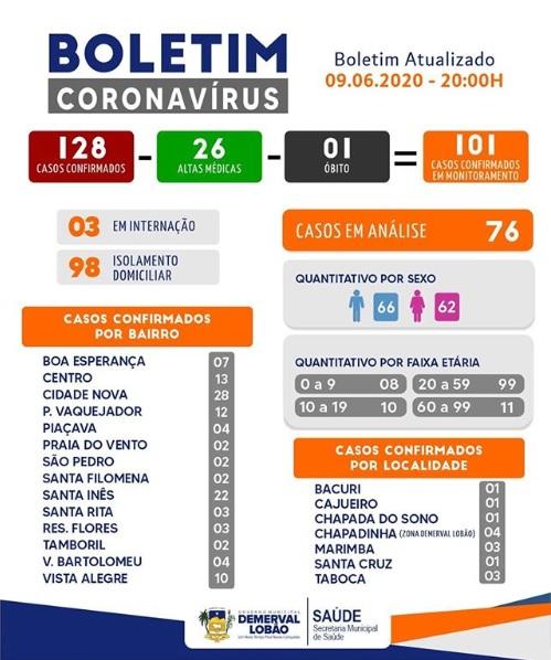 Saúde de Demerval Lobão divulga atualização dos casos de Covid-19