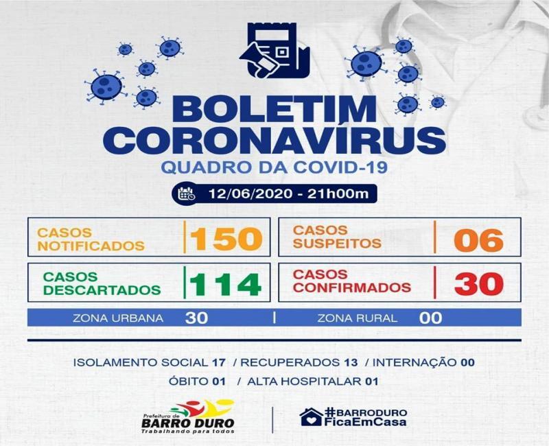 Barro Duro tem 43% dos casos recuperados da Covid-19