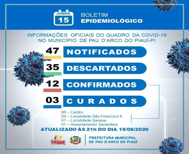 Sobe para 12 o número de casos confirmados de coronavírus em Pau D'Arco