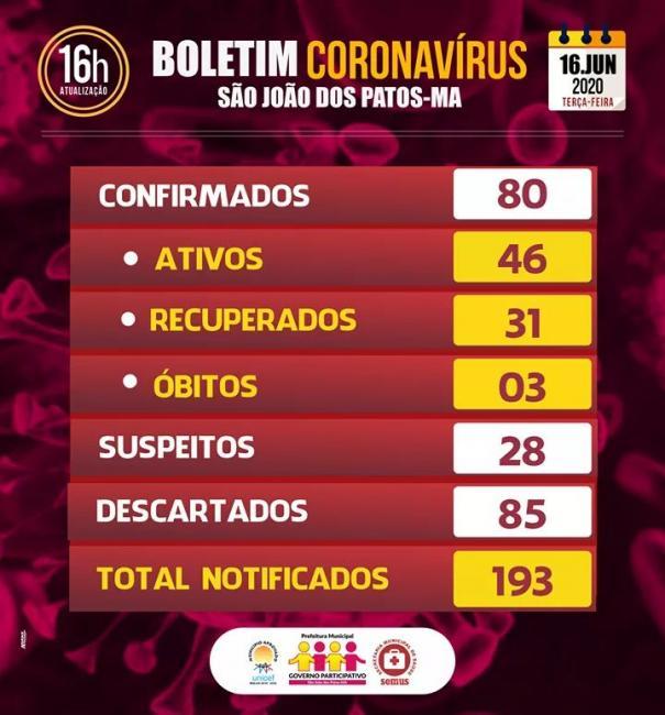 Boletim coronavírus  São João dos Patos