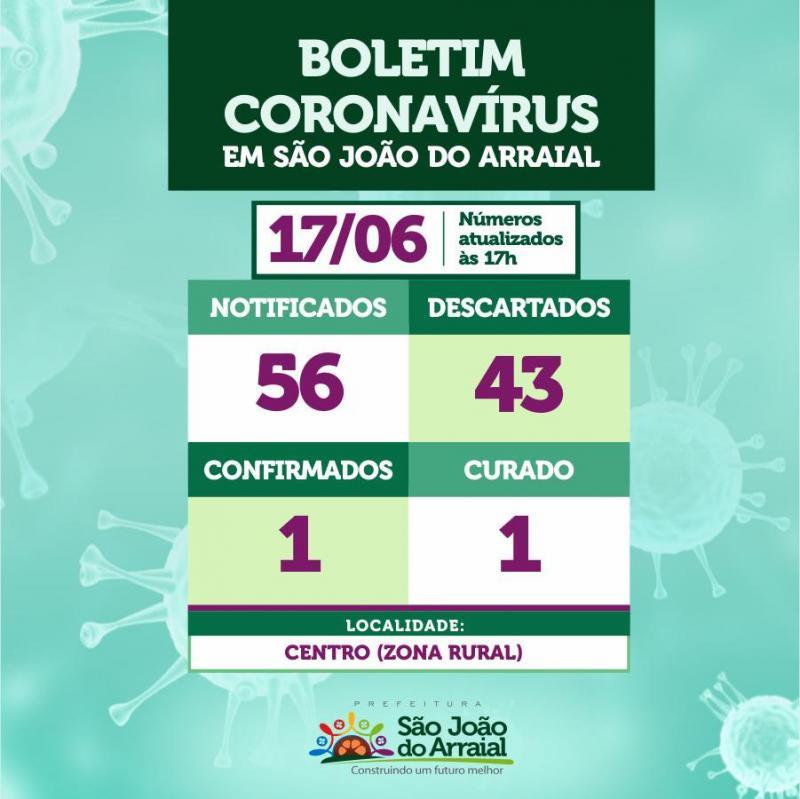 São João do Arraial continua com apenas um caso confirmado de coronavírus