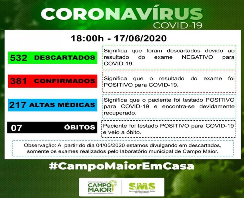 Campo Maior é a terceira cidade em números de contaminações pelo Covid-19