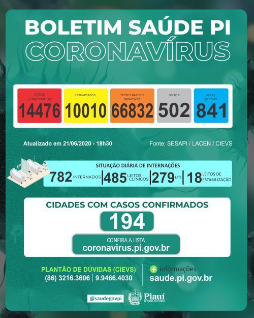 Piauí registra 212 novos casos e 17 óbitos por coronavírus