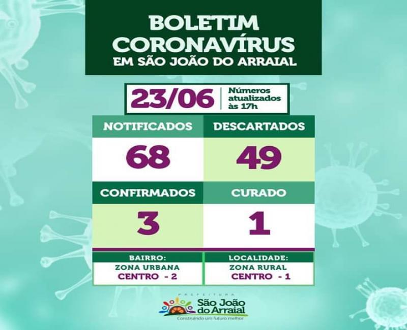 Sobe para 03 o número de casos de Coronavírus em São João do Arraial